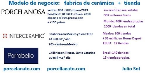 oportunidades en la industria cerámica y porcelanato